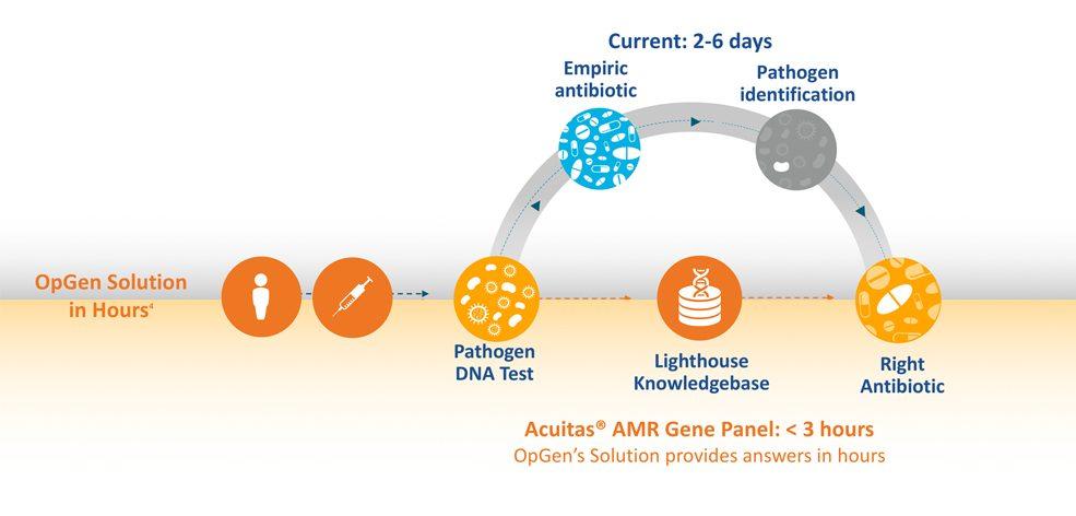 Acuitas Genomics Testing Infographic